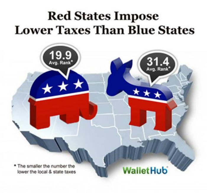 Republican-v-Democrat-state-taxes